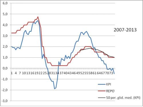 Hogt elpris driver upp inflationen 2