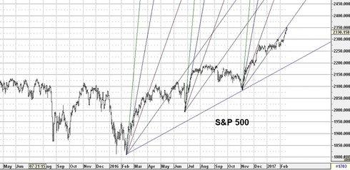 Graf av S&P 500 går mot en tillfällig topp