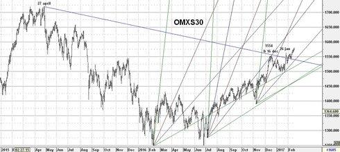 Graf av Rekyl inom räckhåll för OMXS30