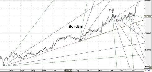 Graf av Boliden - motstånd 289-290 kr