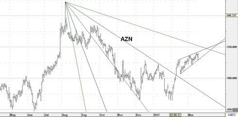 Graf av AstraZeneca lovar mer