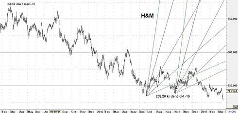 Graf av H&M på fall