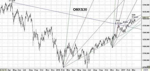 Graf av OMXS30 ger divergens