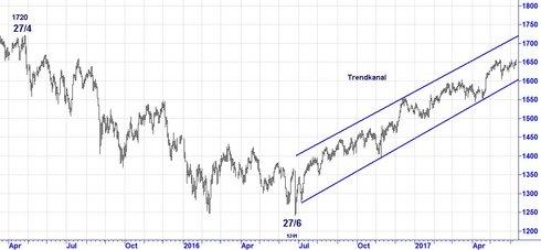 Graf av OMXS30 - vill mer