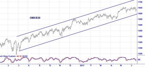 Graf av OMXS30 - rättade värden och nytt rekord