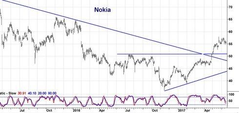Graf av Nokia bygger för fortsatt uppgång