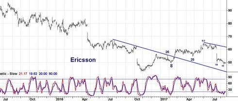 Ericsson tappar greppet