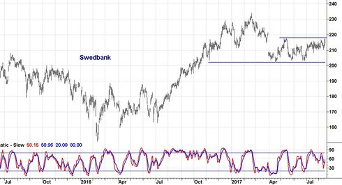 Swedbank fortsätter i trenden
