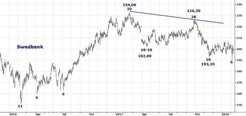 Graf av Swedbank håller rytmen