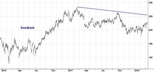 Graf av Swedbank - kraftig utdelning