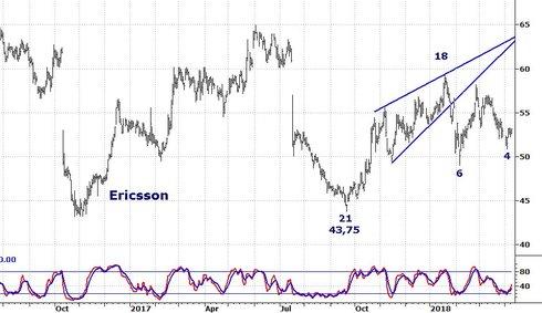 Graf av Ericsson jobbar på 46 dagar