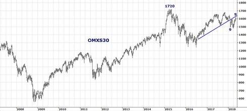 Graf av Paus i OMXS30