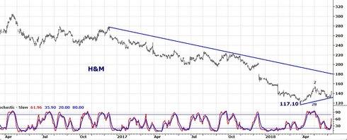 Graf av H&M i stigande trend med stora förväntningar