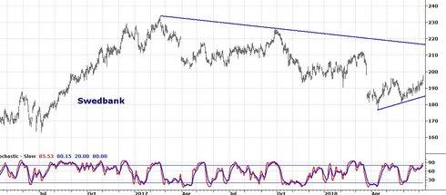 Graf av Swedbank i stigande trend