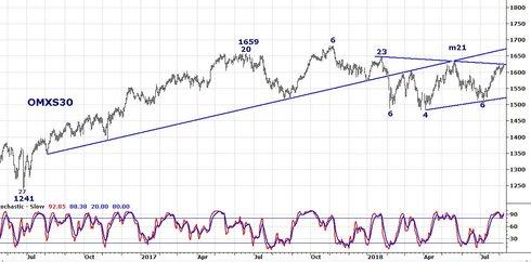 Graf av OMXS30 går på tiden
