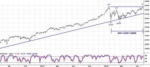S&P 500 nosar på rekordet