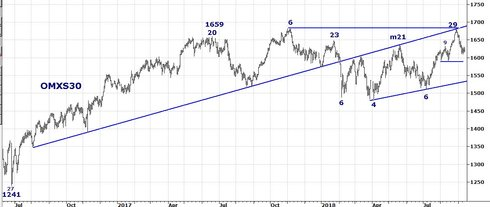 Graf av OMXS30 vill upp en nivå
