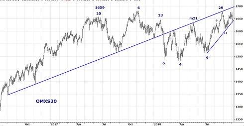 Graf av OMXS30 tappade 43 punkter