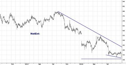 Graf av NetEnt fortsätter i sin trend