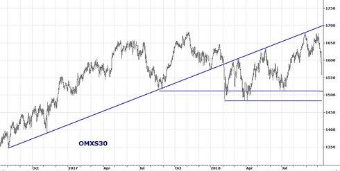 Graf av OMXS30 går nu mot en första reaktionspunkt
