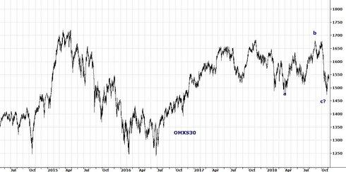 Graf av OMXS30 möter motstånd