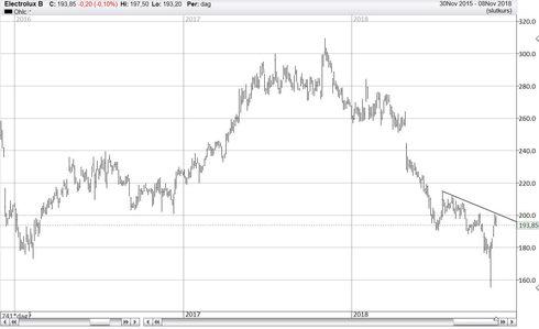 Graf av Elux vid 201 = motstånd