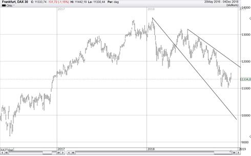 Graf av DAX fortsätter sin fallande trend