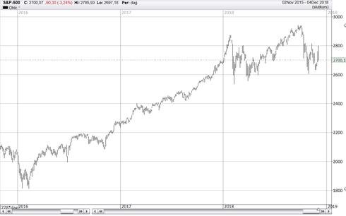 Graf av S&P 500 jobbar i en fallande trend