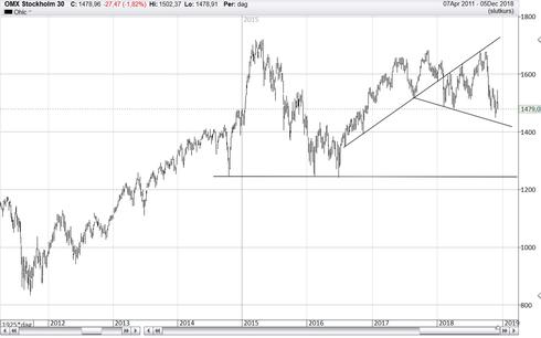 Graf av OMXS30 bröt 1 485-nivån