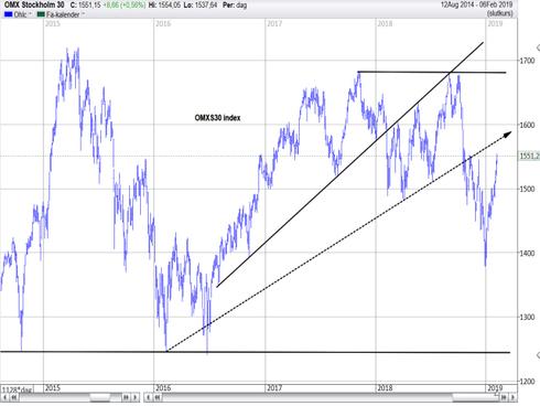 Graf av OMXS30 på ny toppnotering för året