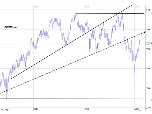 Graf av OMXS30 satte sin topp på GW
