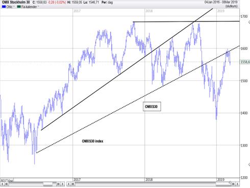 Graf av OMXS30 reagerade på 1 547