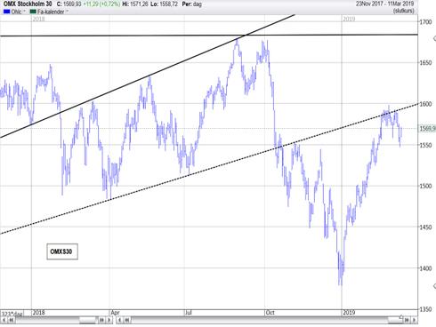 Graf av OMXS30 på plus