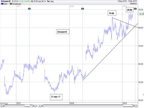 Graf av Ericsson i 5:an