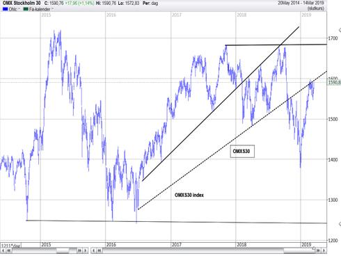 Graf av OMXS30 bryter uppåt
