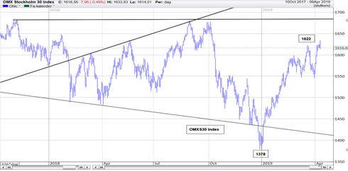Graf av OMXS30 tvärvände under tisdagen