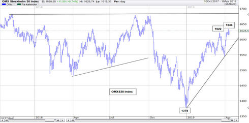 Graf av OMXS 30 har tiden på sig