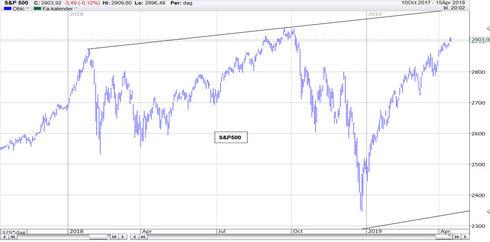 Graf av S&P 500 testar rekord och får toppkänning