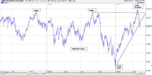 Graf av OMXS30 valde den 10 maj