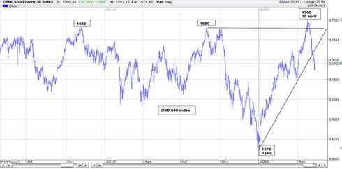 Graf av OMXS30 tar ett steg