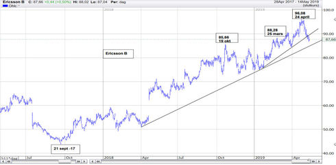 Graf av Ericsson släppte på gasen vid 30