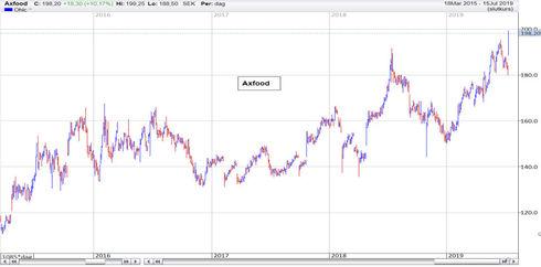 Graf av Axfood på nya rekordnivåer