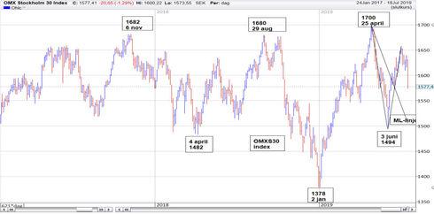 Graf av OMXS30 söker sig nedåt