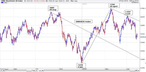 Graf av OMXS30 fortsätter i sin fallande trend