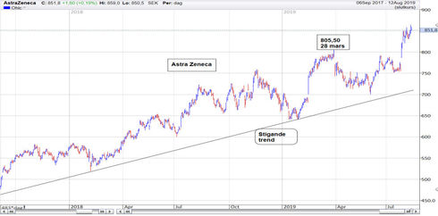 Graf av AZN fortsätter sinstigande trend