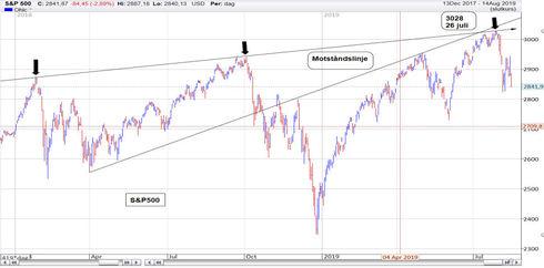 Graf av S&P 500 kör hårt