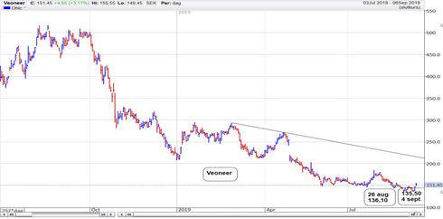 Graf av Veoneer föll 381,50 kr och nu .....