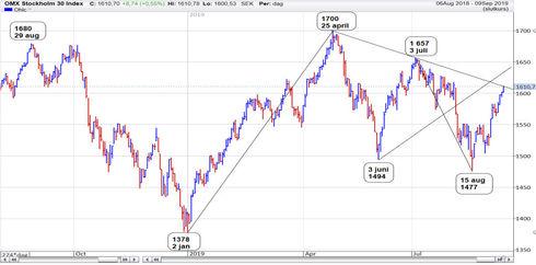 Graf av OMXS30 testar trendlinje