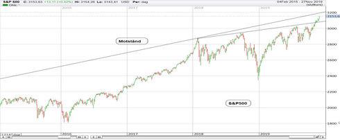 Graf av S&P 500 på nya rekordnivåer