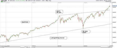 Graf av S&P500 tickar uppåt